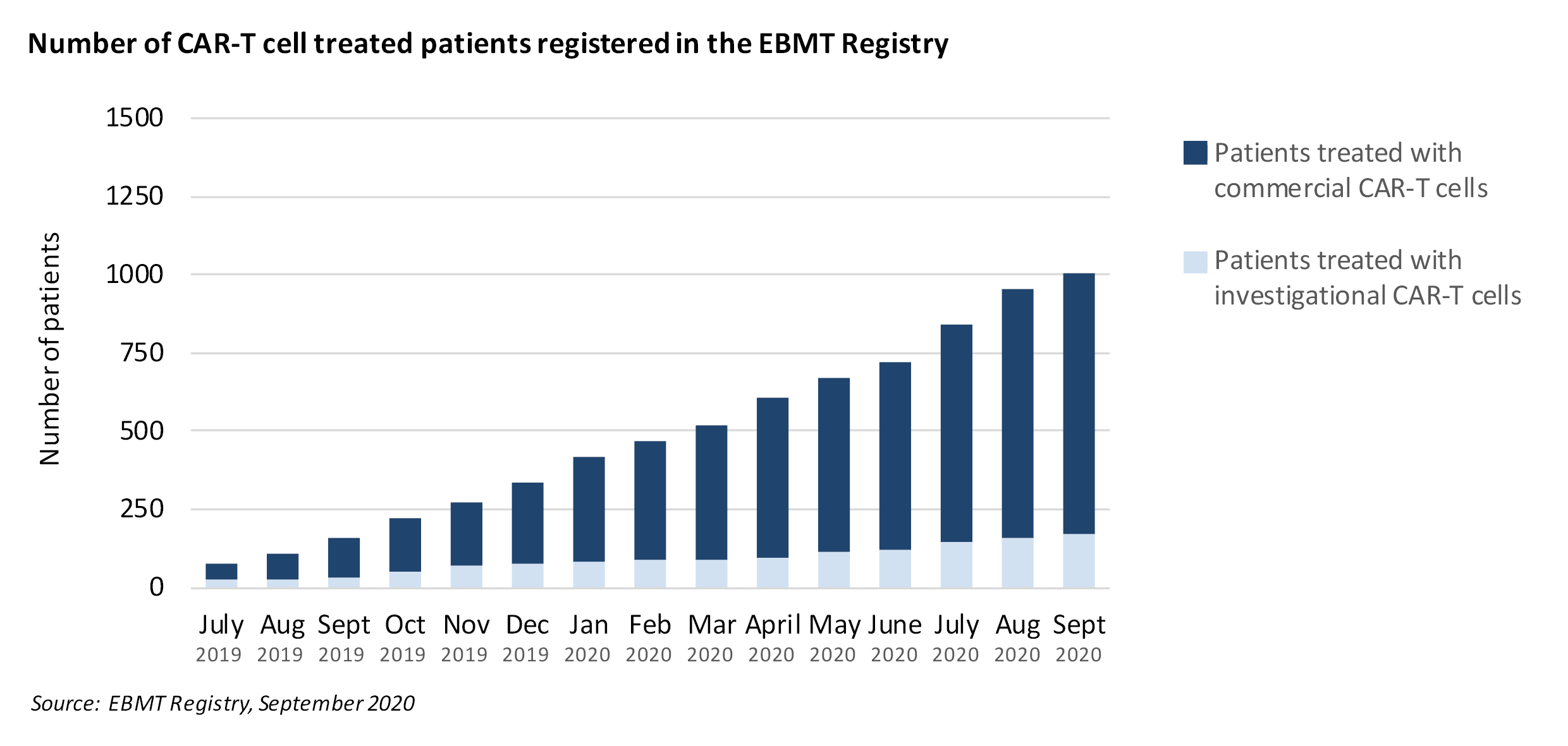 Number of CAR-T cell treated patients registered in the EBMT registry September 2020