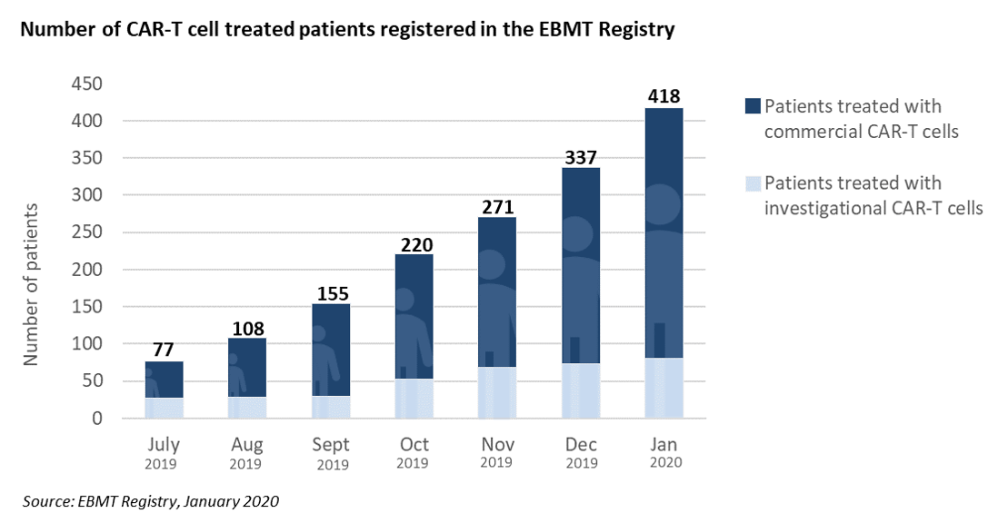 4. Number of CAR-T cell treated patients registered in the EBMT registry - Jan 2020