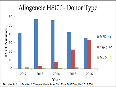 Donor sources for stem cell transplantation activity in Lebanon