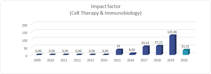 Impact factor_(Cell Therapy & Immunobiology)