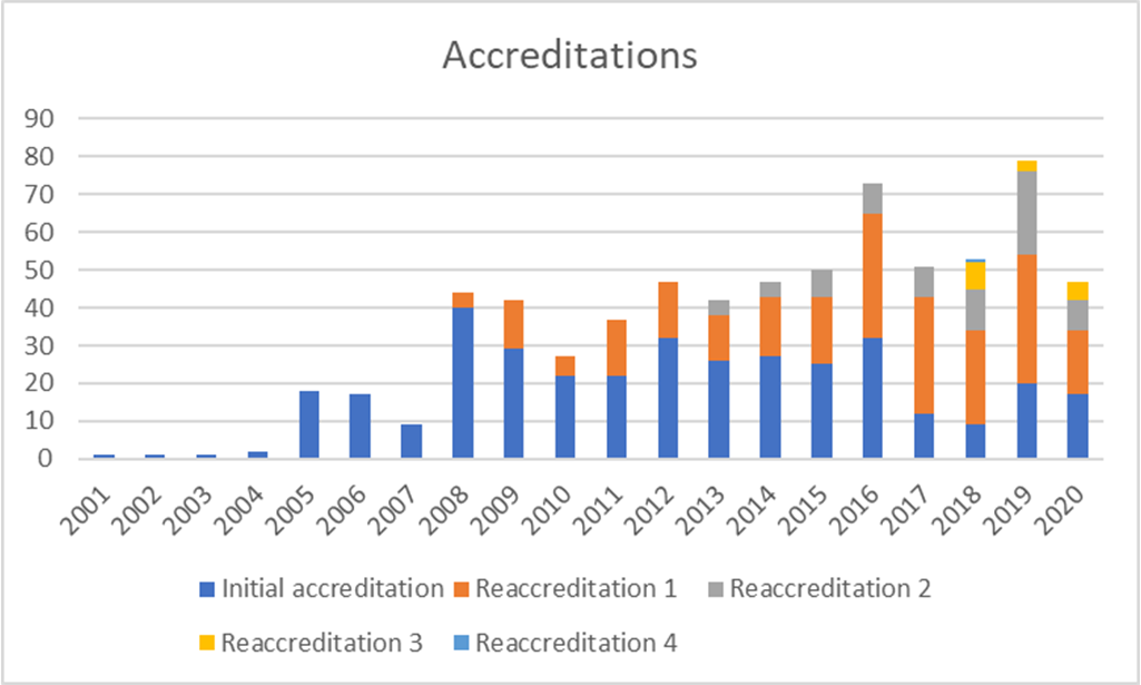 JACIE Activity Report 2020_Accreditations