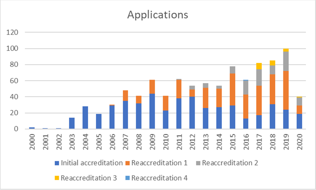 JACIE Activity Report 2020_Applications