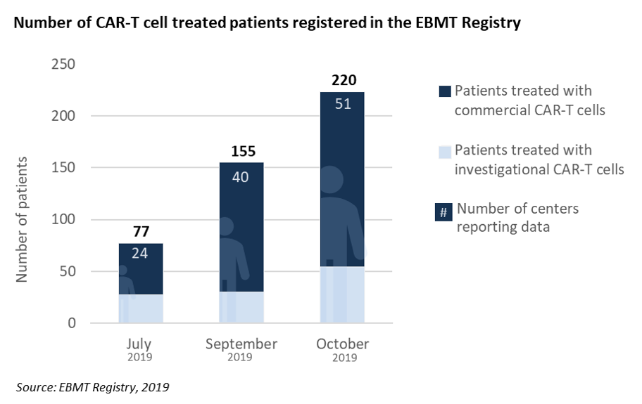 Number of CAR-T treated patients in the registry - October