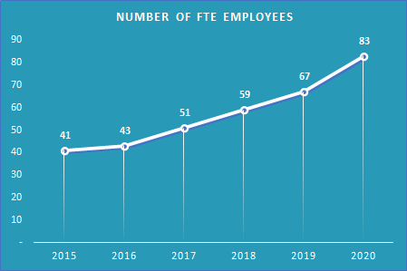 Financial Highlights 2020_Nb FTE Employees