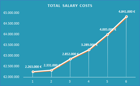 Financial Highlights 2020_Total Salary Costs