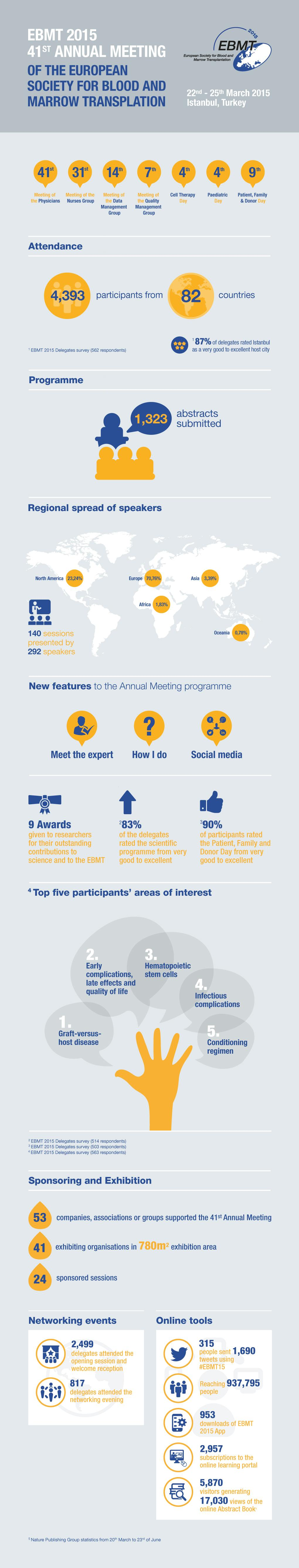 Infographic Report Annual Meeting EBMT 2015