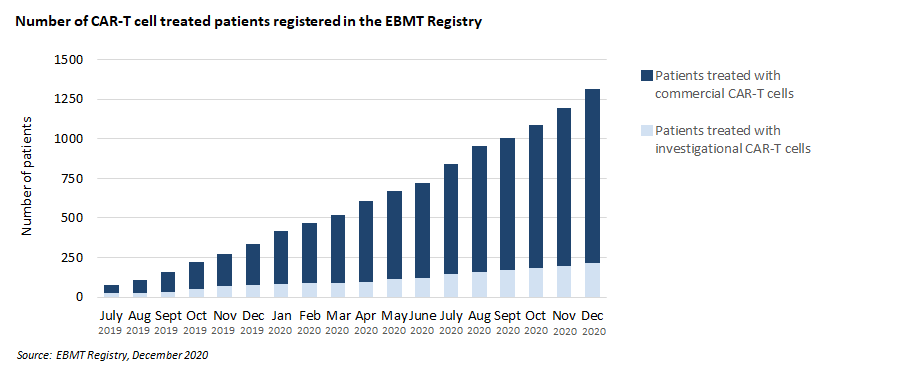 CAR-T cell treated patients 2020 EBMT Registry